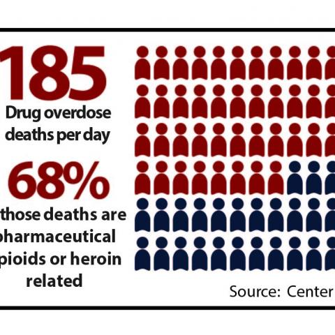 This graphic illustrates that there are 185 drug overdose deaths every day in the U.S.  68 percent of them are prescription opioid or heroin related.